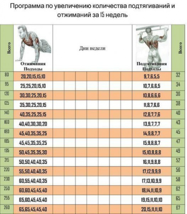 Таблица увеличения нагрузки