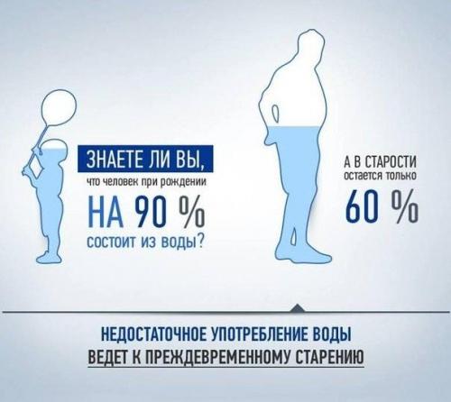 Статистика о воде